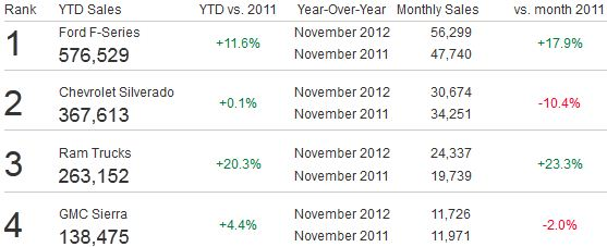 November Truck Sales Figures