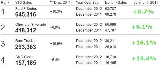Truck Sales Figures 2012
