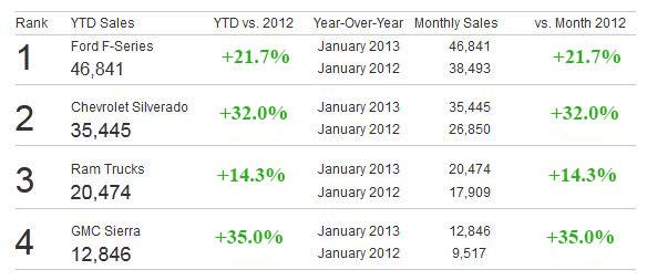 January 2013 Top 15 Pickup Truck Sales - PickupTrucks