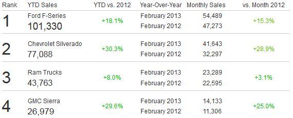 Truck Sales Figures