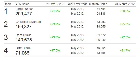 May 2013 Top Pickup Truck Sales