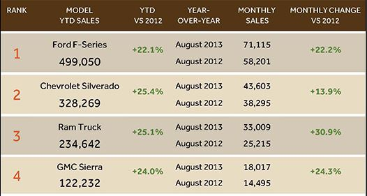 Best-Selling Pickup Trucks August 2013